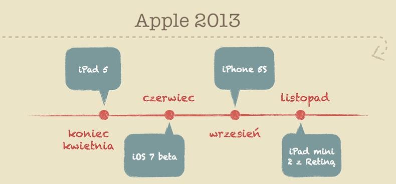 To kiedy będą te nowości od Apple?