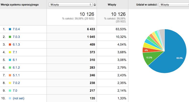 74% urządzeń z iOS ma siódemkę na pokładzie